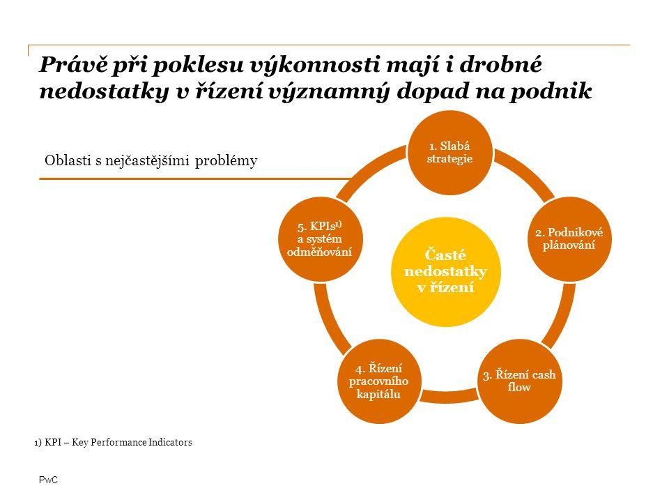 PwC Řešení tkví v nastavení strategie podniku a jejím rozvedení do systému plánování Vývoj ceny mědi od ledna 2009 USD / tunu, London metals exchange 7 532 USD / t (Spot 17.8.2012) Nákupní cena Prodejní cena Od nákupu po prodej může dojít k nárůstu nebo poklesu ceny mědi až o 28% Value-at- risk Příklad: současná volatilita komodit vyžaduje systém plánování What-If Nákup VýrobaSklad