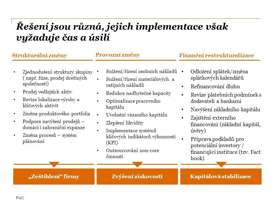 PwC Základem pro všechna opatření je znalost budoucího vývoje a dostatek hotovosti po dobu implementace opatření Zdroj: CEO Survey Czech Republic Průzkum mezi generálními řediteli: Odpovědi na otázku– Jak hodláte financovat očekávaný růst Vaší společnosti.