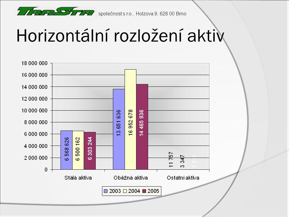 společnost s r.o., Holzova 9, 628 00 Brno Horizontální rozložení aktiv