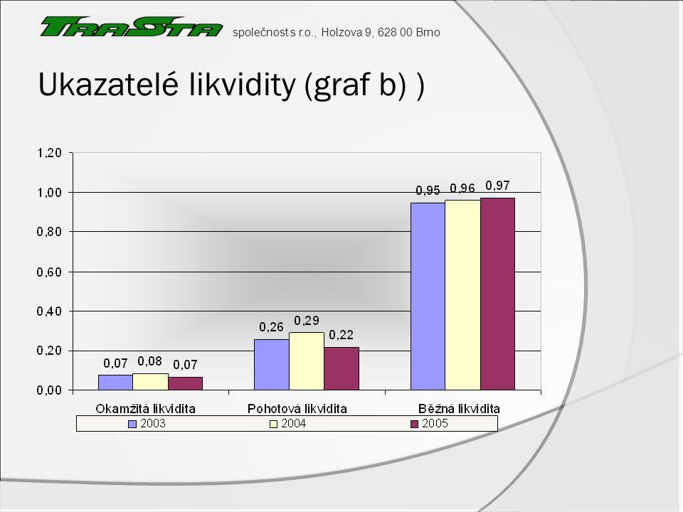 společnost s r.o., Holzova 9, 628 00 Brno Ukazatelé zadluženosti (graf b)