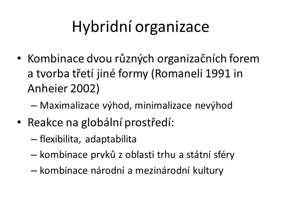 Hybridní organizace Kombinace dvou různých organizačních forem a tvorba třetí jiné formy (Romaneli 1991 in Anheier 2002) – Maximalizace výhod, minimal