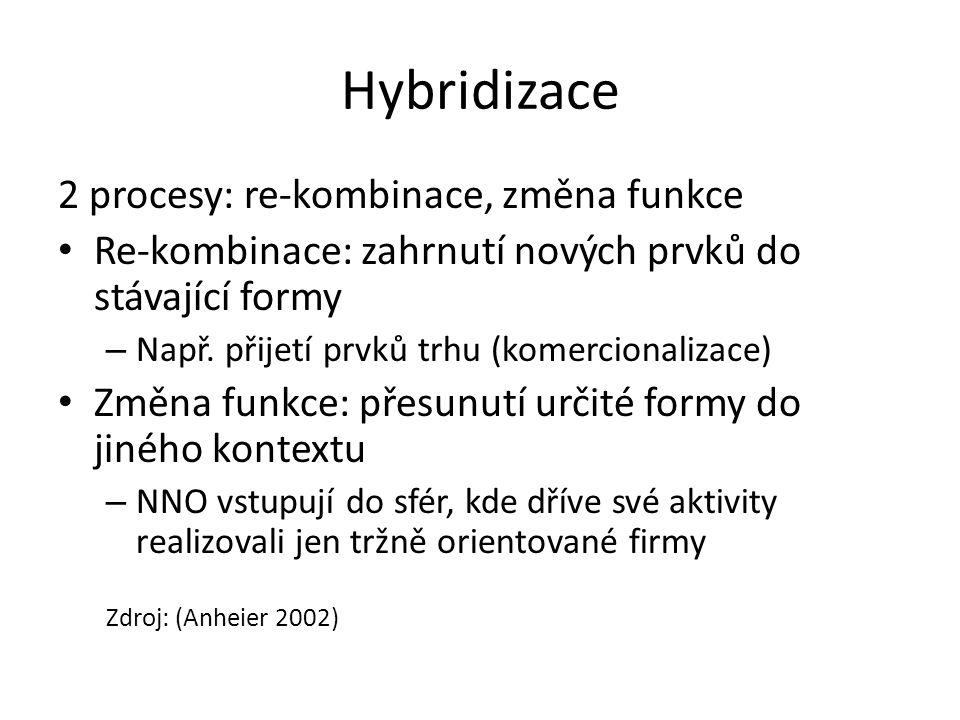 Hybridizace 2 procesy: re-kombinace, změna funkce Re-kombinace: zahrnutí nových prvků do stávající formy – Např. přijetí prvků trhu (komercionalizace)