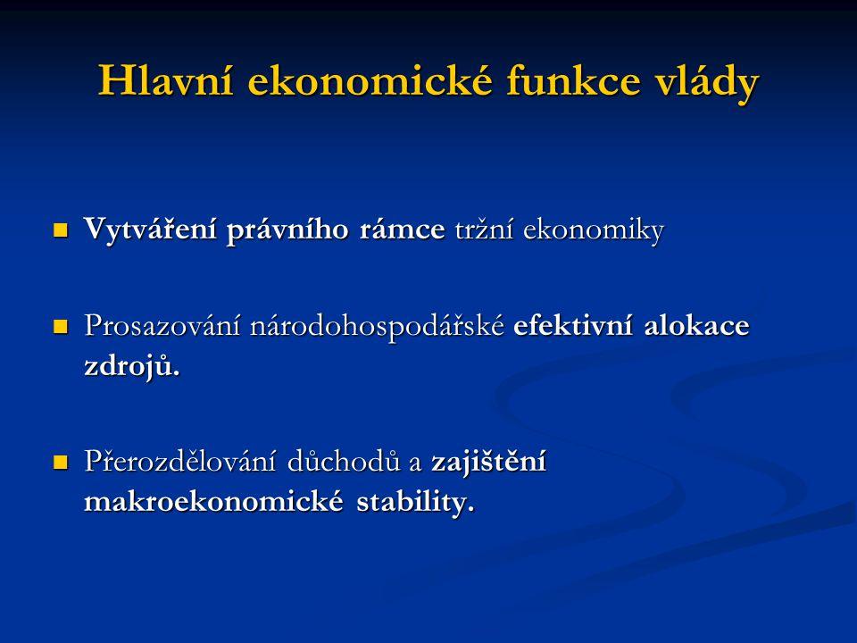 Hlavní ekonomické funkce vlády Vytváření právního rámce tržní ekonomiky Vytváření právního rámce tržní ekonomiky Prosazování národohospodářské efektiv