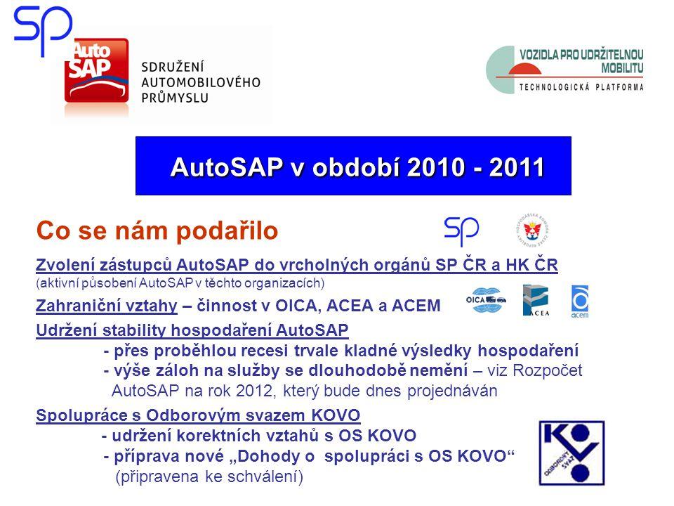 """AutoSAP v období 2010 - 2011 AutoSAP v období 2010 - 2011 Co se nám podařilo Zvolení zástupců AutoSAP do vrcholných orgánů SP ČR a HK ČR (aktivní působení AutoSAP v těchto organizacích) Zahraniční vztahy – činnost v OICA, ACEA a ACEM Udržení stability hospodaření AutoSAP - přes proběhlou recesi trvale kladné výsledky hospodaření - výše záloh na služby se dlouhodobě nemění – viz Rozpočet AutoSAP na rok 2012, který bude dnes projednáván Spolupráce s Odborovým svazem KOVO - udržení korektních vztahů s OS KOVO - příprava nové """"Dohody o spolupráci s OS KOVO (připravena ke schválení)"""