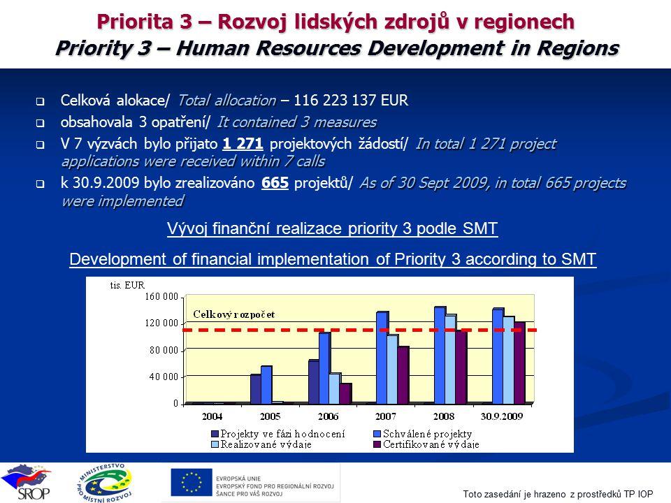Toto zasedání je hrazeno z prostředků TP IOP Priorita 3 – Rozvoj lidských zdrojů v regionech Priority 3 – Human Resources Development in Regions  Tot