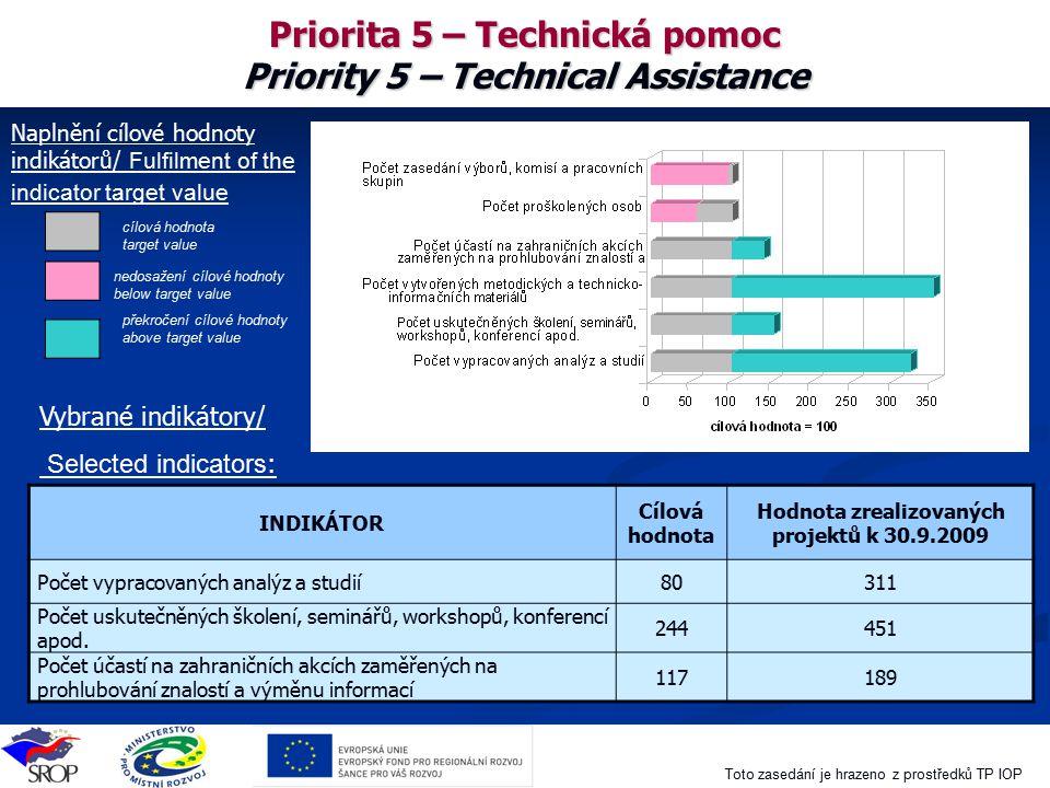 Toto zasedání je hrazeno z prostředků TP IOP Naplnění cílové hodnoty indikátoru INDIKÁTOR Cílová hodnota Hodnota zrealizovaných projektů k 30.9.2009 P