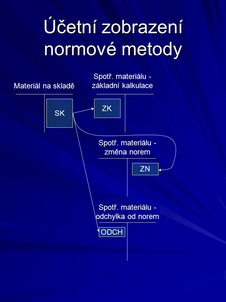 Účetní zobrazení normové metody Materiál na skladě Spotř.
