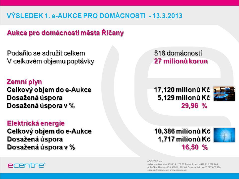 VYHODNOCENÍ VÝSLEDKŮ DLE DOMÁCNOSTÍ – 13.3.2013 Dosažená úspora celkem: 6,846 milionů korun