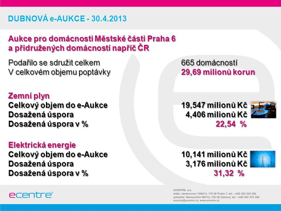 DUBNOVÁ e-AUKCE - 30.4.2013 Zemní plyn Celkový objem do e-Aukce 19,547 milionů Kč Dosažená úspora 4,406 milionů Kč Dosažená úspora v % 22,54 % Elektrická energie Celkový objem do e-Aukce 10,141 milionů Kč Dosažená úspora 3,176 milionů Kč Dosažená úspora v % 31,32 % Aukce pro domácnosti Městské části Praha 6 a přidružených domácností napříč ČR Podařilo se sdružit celkem 665 domácností V celkovém objemu poptávky 29,69 milionů korun