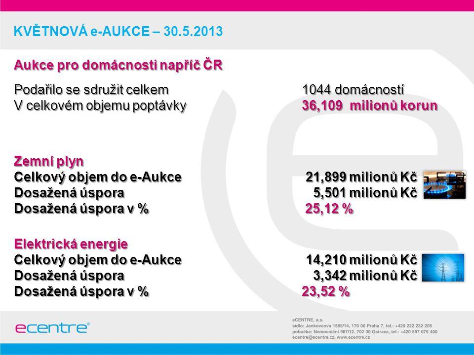 KVĚTNOVÁ e-AUKCE – 30.5.2013 Zemní plyn Celkový objem do e-Aukce 21,899 milionů Kč Dosažená úspora 5,501 milionů Kč Dosažená úspora v % 25,12 % Elektrická energie Celkový objem do e-Aukce 14,210 milionů Kč Dosažená úspora 3,342 milionů Kč Dosažená úspora v % 23,52 % Aukce pro domácnosti napříč ČR Podařilo se sdružit celkem 1044 domácností V celkovém objemu poptávky 36,109 milionů korun
