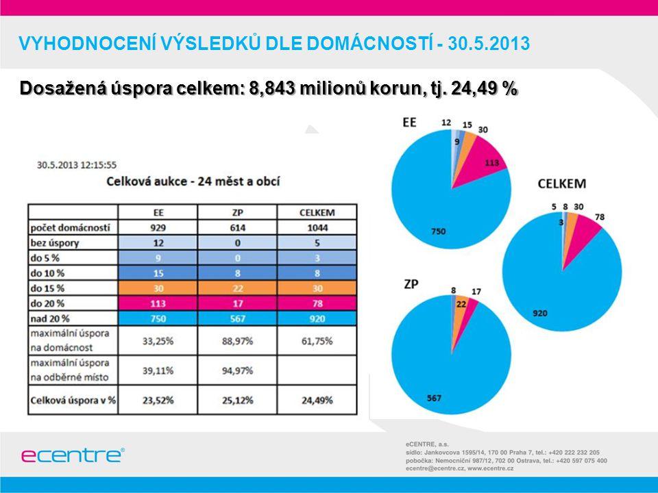 VYHODNOCENÍ VÝSLEDKŮ DLE DOMÁCNOSTÍ - 30.5.2013 Dosažená úspora celkem: 8,843 milionů korun, tj.