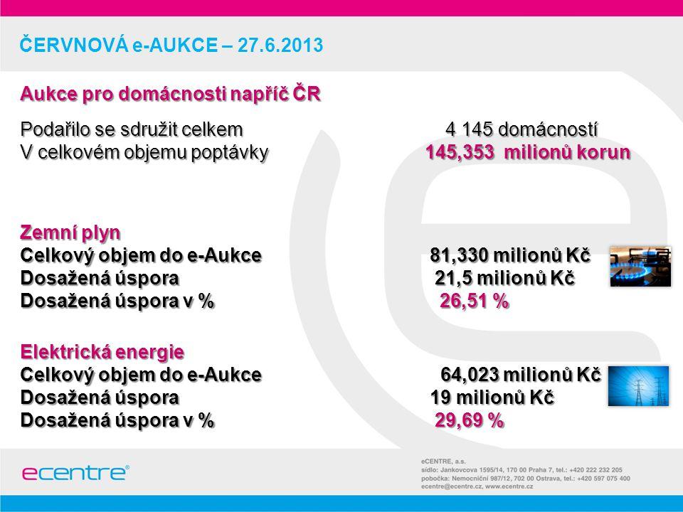 ČERVNOVÁ e-AUKCE – 27.6.2013 Zemní plyn Celkový objem do e-Aukce 81,330 milionů Kč Dosažená úspora 21,5 milionů Kč Dosažená úspora v % 26,51 % Elektrická energie Celkový objem do e-Aukce 64,023 milionů Kč Dosažená úspora 19 milionů Kč Dosažená úspora v % 29,69 % Aukce pro domácnosti napříč ČR Podařilo se sdružit celkem 4 145 domácností V celkovém objemu poptávky 145,353 milionů korun