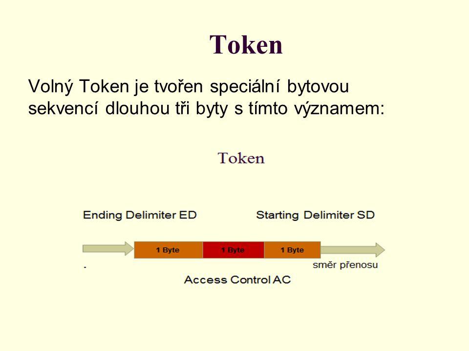 Token Volný Token je tvořen speciální bytovou sekvencí dlouhou tři byty s tímto významem:
