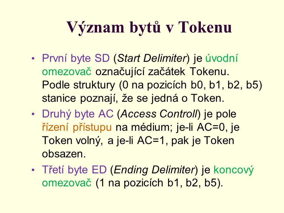 Význam bytů v Tokenu První byte SD (Start Delimiter) je úvodní omezovač označující začátek Tokenu. Podle struktury (0 na pozicích b0, b1, b2, b5) stan
