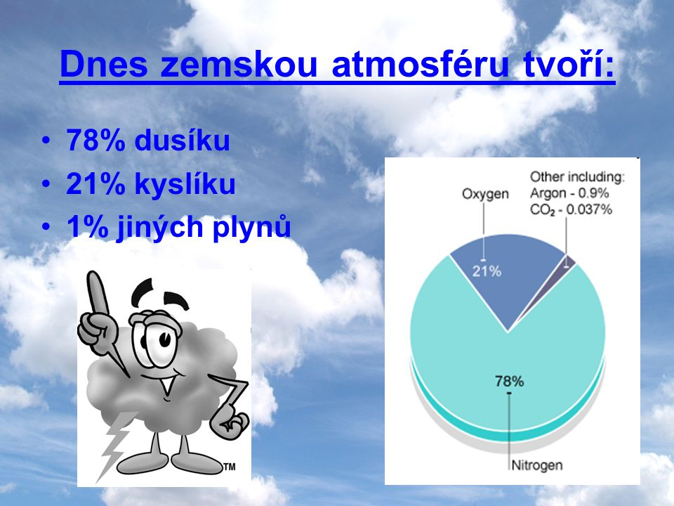 Dnes zemskou atmosféru tvoří: 78% dusíku 21% kyslíku 1% jiných plynů