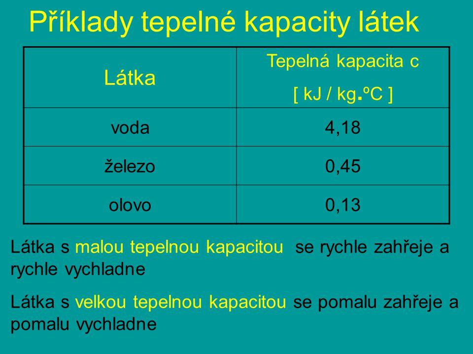Příklady tepelné kapacity látek Látka Tepelná kapacita c [ kJ / kg. ºC ] voda4,18 železo0,45 olovo0,13 Látka s malou tepelnou kapacitou se rychle zahř