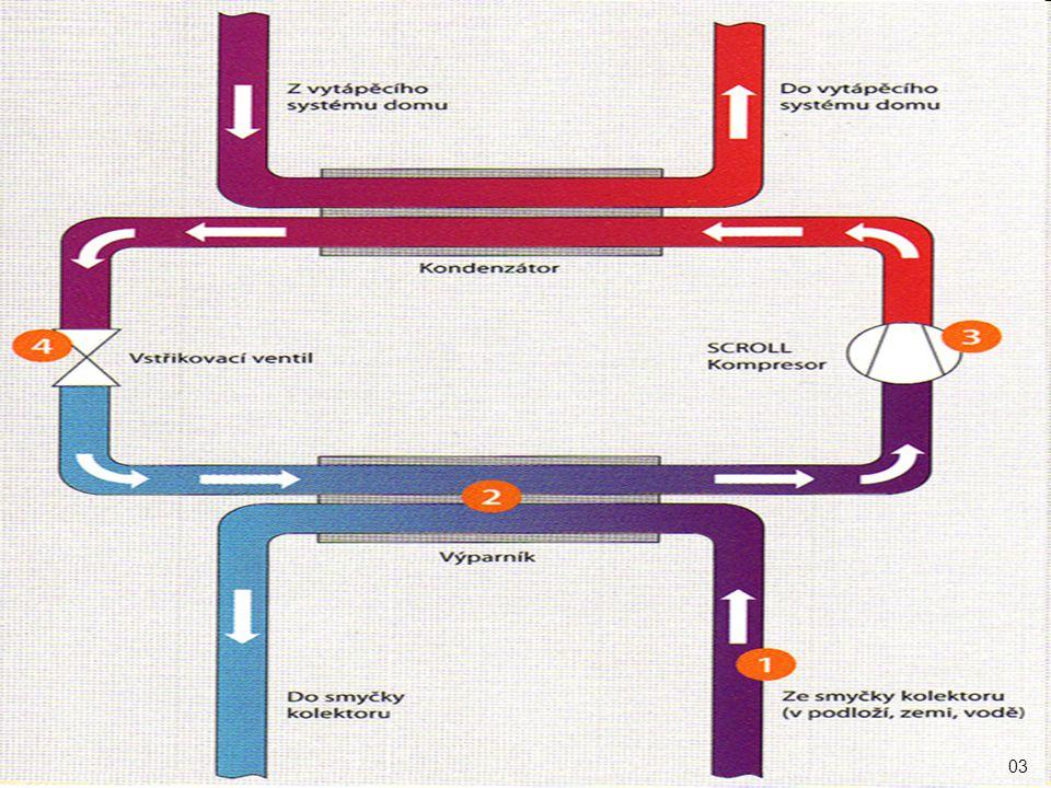 Příklad 2: Do kádinky s chladnou vodou vložíme horké závaží.