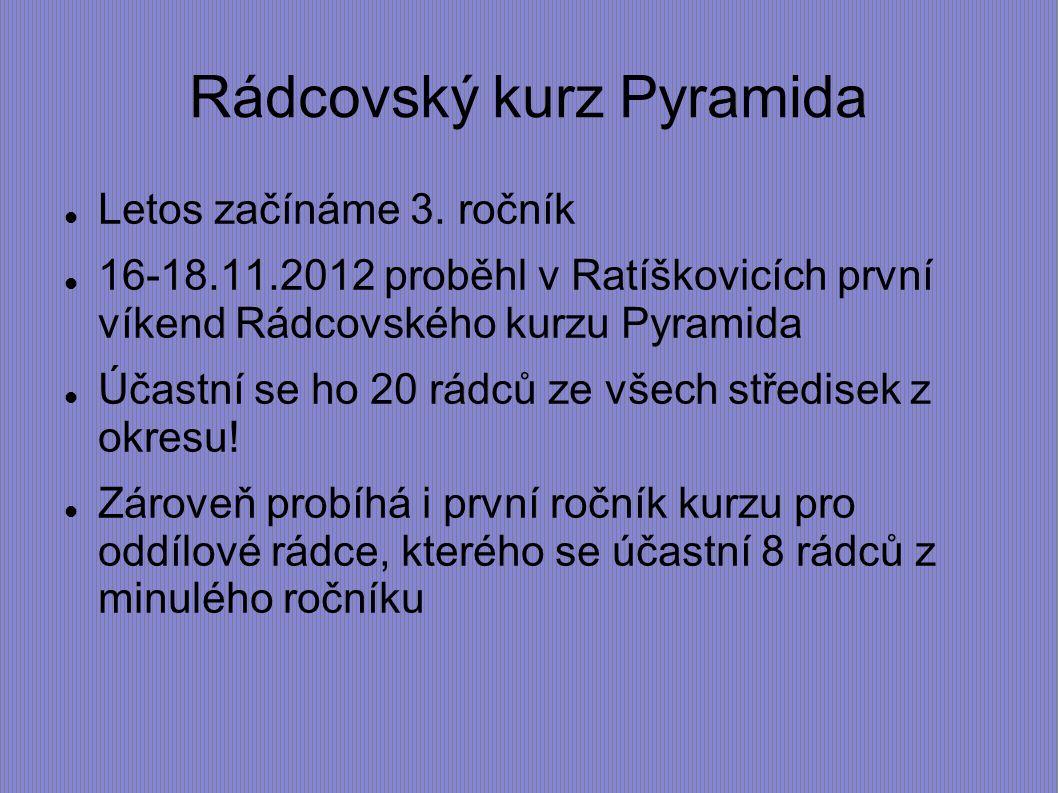 Rádcovský kurz Pyramida Letos začínáme 3. ročník 16-18.11.2012 proběhl v Ratíškovicích první víkend Rádcovského kurzu Pyramida Účastní se ho 20 rádců