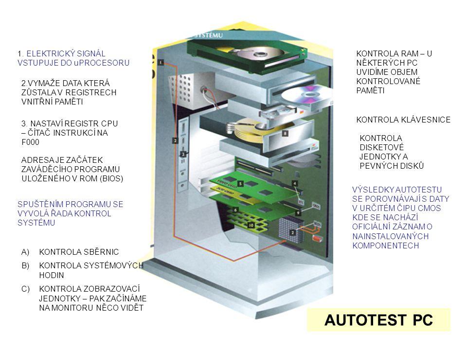 1. ELEKTRICKÝ SIGNÁL VSTUPUJE DO uPROCESORU 2.VYMAŽE DATA KTERÁ ZŮSTALA V REGISTRECH VNITŘNÍ PAMĚTI 3. NASTAVÍ REGISTR CPU – ČÍTAČ INSTRUKCÍ NA F000 A