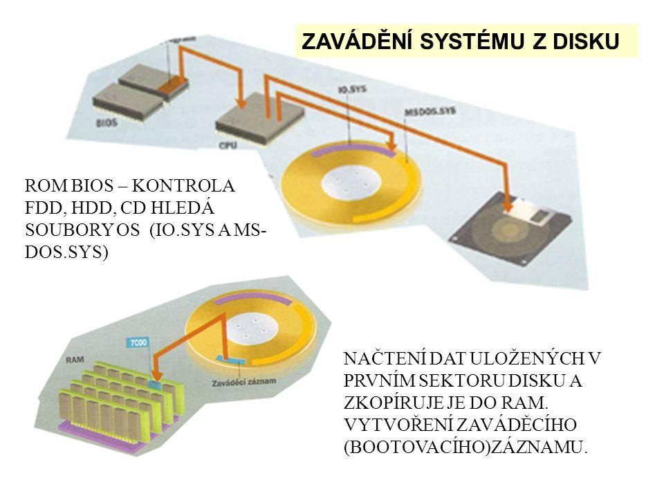 ROM BIOS – KONTROLA FDD, HDD, CD HLEDÁ SOUBORY OS (IO.SYS A MS- DOS.SYS) NAČTENÍ DAT ULOŽENÝCH V PRVNÍM SEKTORU DISKU A ZKOPÍRUJE JE DO RAM.