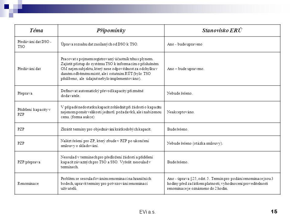 EVi a.s.15 TémaPřipomínkyStanovisko ERÚ Předávání dat DSO - TSO Úprava rozsahu dat zasílaných od DSO k TSO.Ano - bude upraveno Předávání dat Pracovat s pojmem registrovaný účastník trhu s plynem.