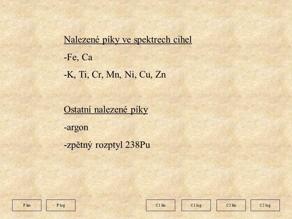 Nalezené píky ve spektrech cihel -Fe, Ca -K, Ti, Cr, Mn, Ni, Cu, Zn Ostatní nalezené píky -argon -zpětný rozptyl 238Pu C1 linC1 logC2 logC2 linP linP log