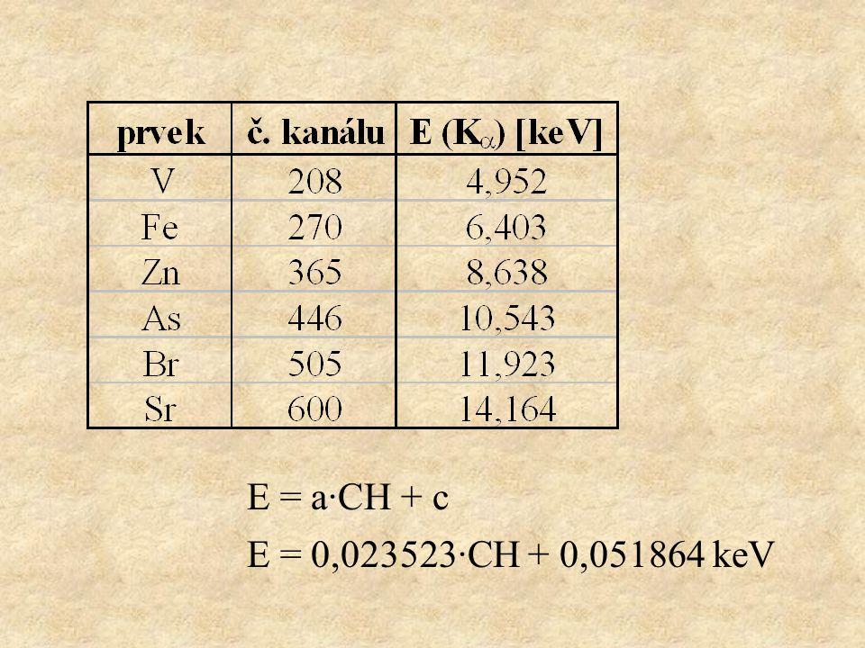 E = a·CH + c E = 0,023523·CH + 0,051864 keV