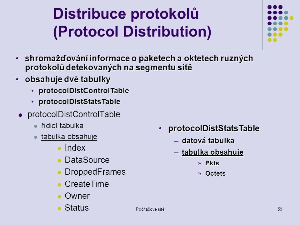 Počítačové sítě59 Distribuce protokolů (Protocol Distribution) protocolDistControlTable řídicí tabulka tabulka obsahuje Index DataSource DroppedFrames CreateTime Owner Status shromažďování informace o paketech a oktetech různých protokolů detekovaných na segmentu sítěshromažďování informace o paketech a oktetech různých protokolů detekovaných na segmentu sítě obsahuje dvě tabulkyobsahuje dvě tabulky protocolDistControlTableprotocolDistControlTable protocolDistStatsTableprotocolDistStatsTable –datová tabulka –tabulka obsahuje »Pkts »Octets