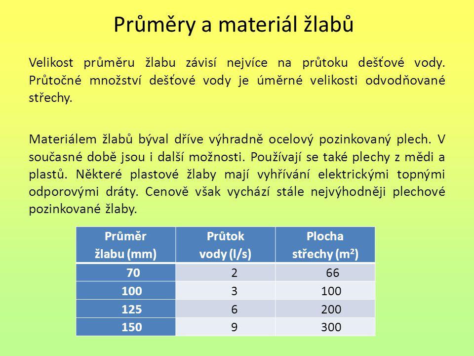 Průměry a materiál žlabů Velikost průměru žlabu závisí nejvíce na průtoku dešťové vody.