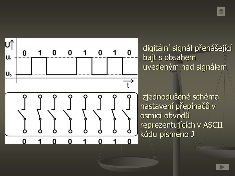 digitální signál přenášející bajt s obsahem uvedeným nad signálem zjednodušené schéma nastavení přepínačů v osmici obvodů reprezentujících v ASCII kód