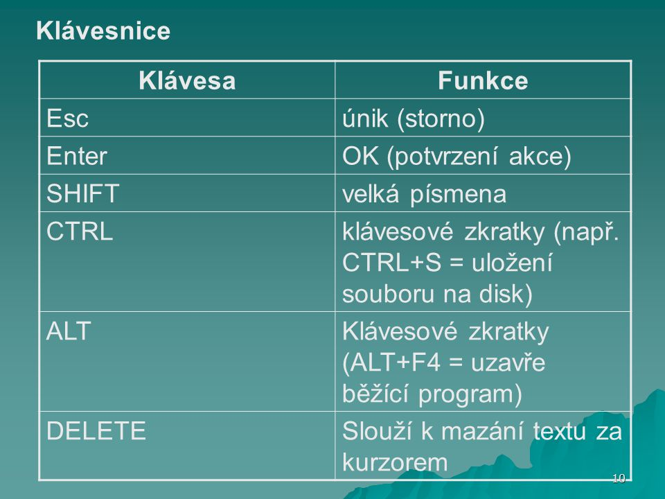 Klávesnice KlávesaFunkce Escúnik (storno) EnterOK (potvrzení akce) SHIFTvelká písmena CTRLklávesové zkratky (např. CTRL+S = uložení souboru na disk) A