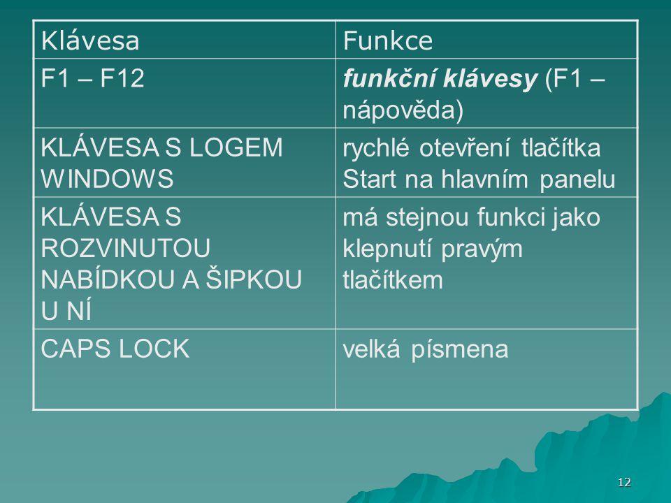 KlávesaFunkce F1 – F12funkční klávesy (F1 – nápověda) KLÁVESA S LOGEM WINDOWS rychlé otevření tlačítka Start na hlavním panelu KLÁVESA S ROZVINUTOU NA