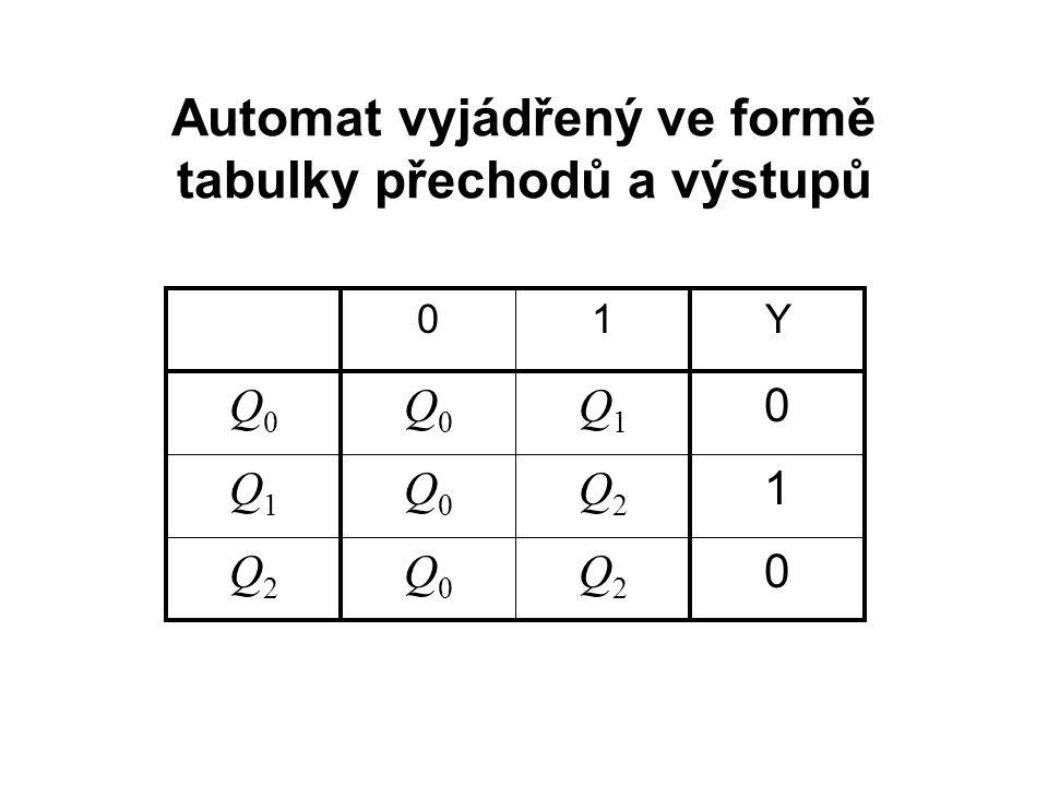 1 Q2Q2 Q0Q0 Q1Q1 0 Q2Q2 Q0Q0 Q2Q2 0 Q1Q1 Q0Q0 Q0Q0 Y10 Automat vyjádřený ve formě tabulky přechodů a výstupů