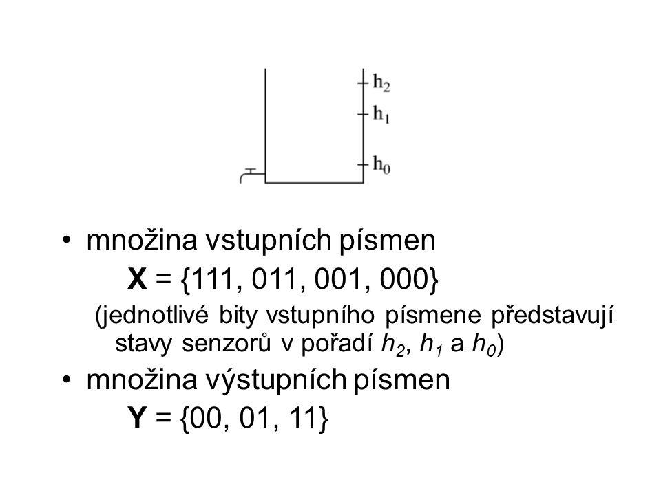 množina vstupních písmen X = {111, 011, 001, 000} (jednotlivé bity vstupního písmene představují stavy senzorů v pořadí h 2, h 1 a h 0 ) množina výstupních písmen Y = {00, 01, 11}