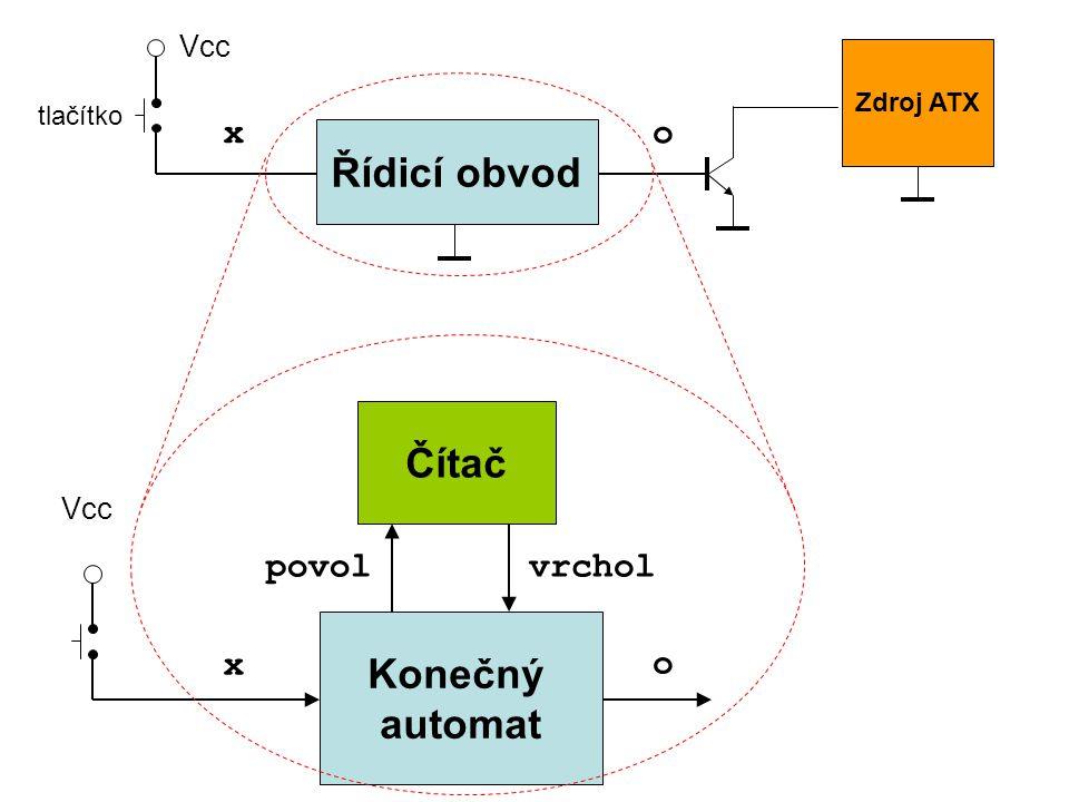 Řídicí obvod Zdroj ATX tlačítko Vcc Konečný automat x Vcc Čítač o vrcholpovol xo