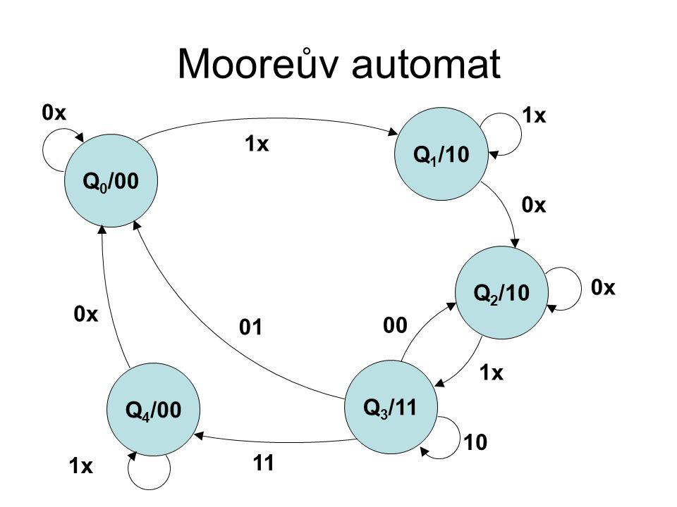Mooreův automat Q 0 /00 Q 1 /10 Q 4 /00 Q 3 /11 Q 2 /10 0x 1x 0x 1x 10 00 01 11 1x 0x