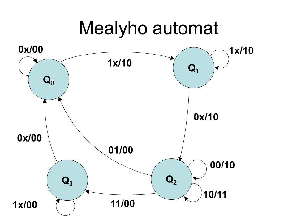 Mealyho automat Q0Q0 Q1Q1 Q3Q3 Q2Q2 0x/00 1x/10 0x/10 10/11 01/00 11/00 1x/00 0x/00 00/10
