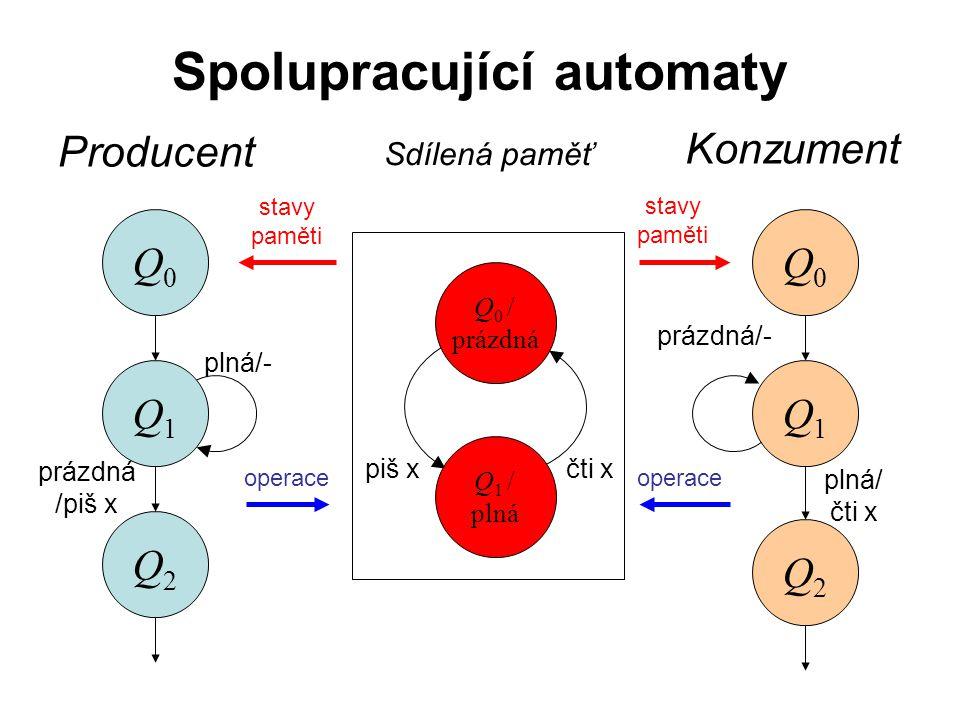 Spolupracující automaty Q1Q1 Q2Q2 Q2Q2 plná/- Producent Q0Q0 prázdná /piš x Q1Q1 Q0Q0 prázdná/- plná/ čti x Konzument Sdílená paměť Q 0 / prázdná Q 1 / plná piš xčti x stavy paměti operace