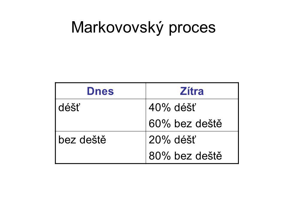 Markovovský proces DnesZítra déšť40% déšť 60% bez deště bez deště20% déšť 80% bez deště