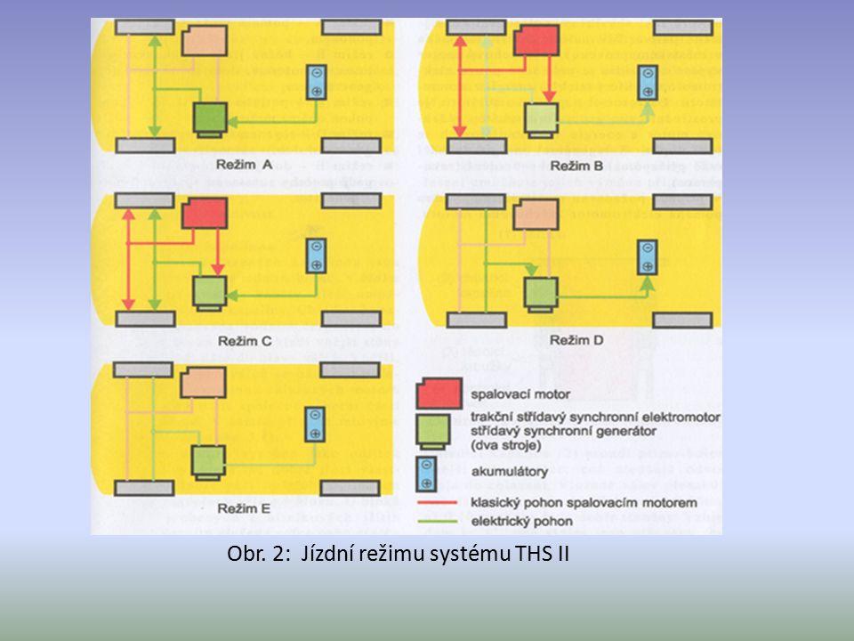 Obr. 2: Jízdní režimu systému THS II