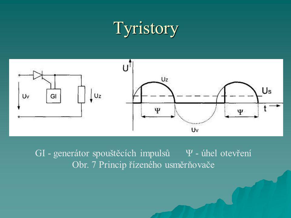 Tyristory GI - generátor spouštěcích impulsů Ψ - úhel otevření Obr. 7 Princip řízeného usměrňovače