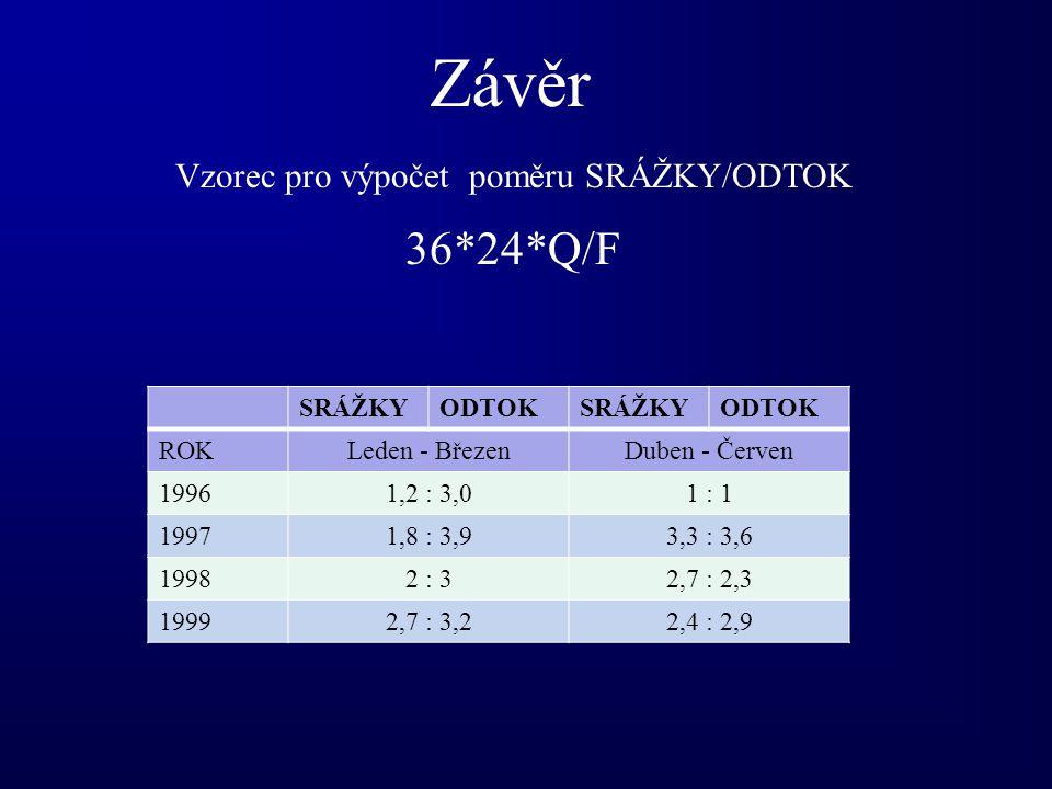 Závěr Vzorec pro výpočet poměru SRÁŽKY/ODTOK 36*24*Q/F SRÁŽKYODTOKSRÁŽKYODTOK ROKLeden - BřezenDuben - Červen 19961,2 : 3,01 : 1 19971,8 : 3,93,3 : 3,6 19982 : 32,7 : 2,3 19992,7 : 3,22,4 : 2,9