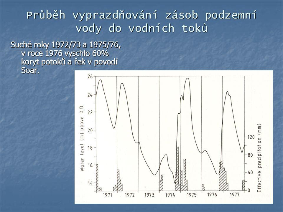 Průběh vyprazdňování zásob podzemní vody do vodních toků Suché roky 1972/73 a 1975/76, v roce 1976 vyschlo 60% koryt potoků a řek v povodí Soar.