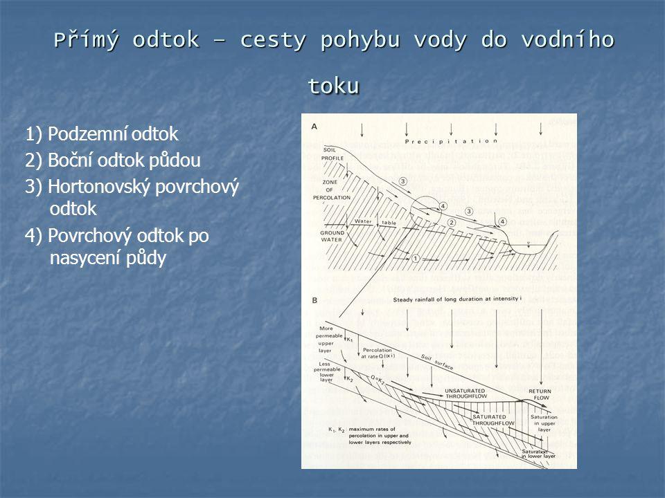 Přímý odtok – cesty pohybu vody do vodního toku 1) Podzemní odtok 2) Boční odtok půdou 3) Hortonovský povrchový odtok 4) Povrchový odtok po nasycení p