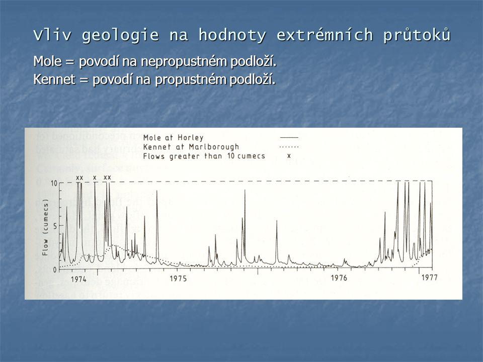 Vliv geologie na hodnoty extrémních průtoků Mole = povodí na nepropustném podloží. Kennet = povodí na propustném podloží.