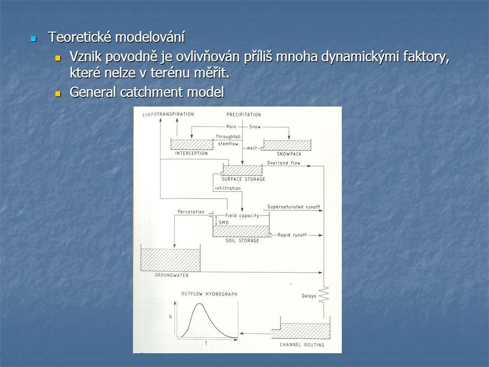 Teoretické modelování Teoretické modelování Vznik povodně je ovlivňován příliš mnoha dynamickými faktory, které nelze v terénu měřit. Vznik povodně je