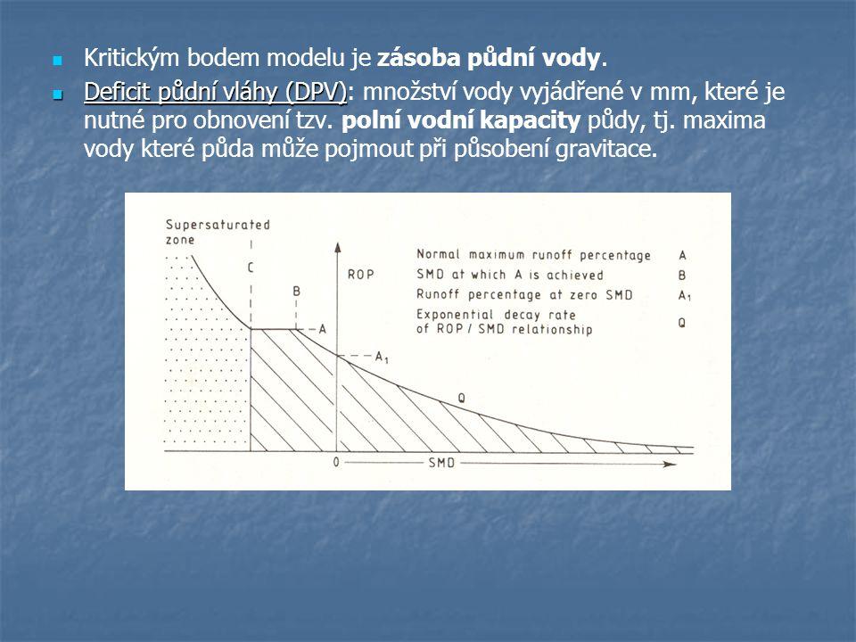 Kritickým bodem modelu je zásoba půdní vody. Deficit půdní vláhy (DPV) Deficit půdní vláhy (DPV): množství vody vyjádřené v mm, které je nutné pro obn
