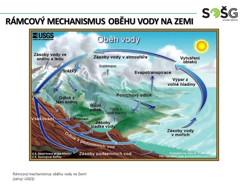 RÁMCOVÝ MECHANISMUS OBĚHU VODY NA ZEMI Rámcový mechanismus oběhu vody na Zemi (zdroj: USGS)