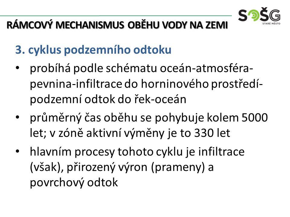 RÁMCOVÝ MECHANISMUS OBĚHU VODY NA ZEMI 3. cyklus podzemního odtoku probíhá podle schématu oceán-atmosféra- pevnina-infiltrace do horninového prostředí