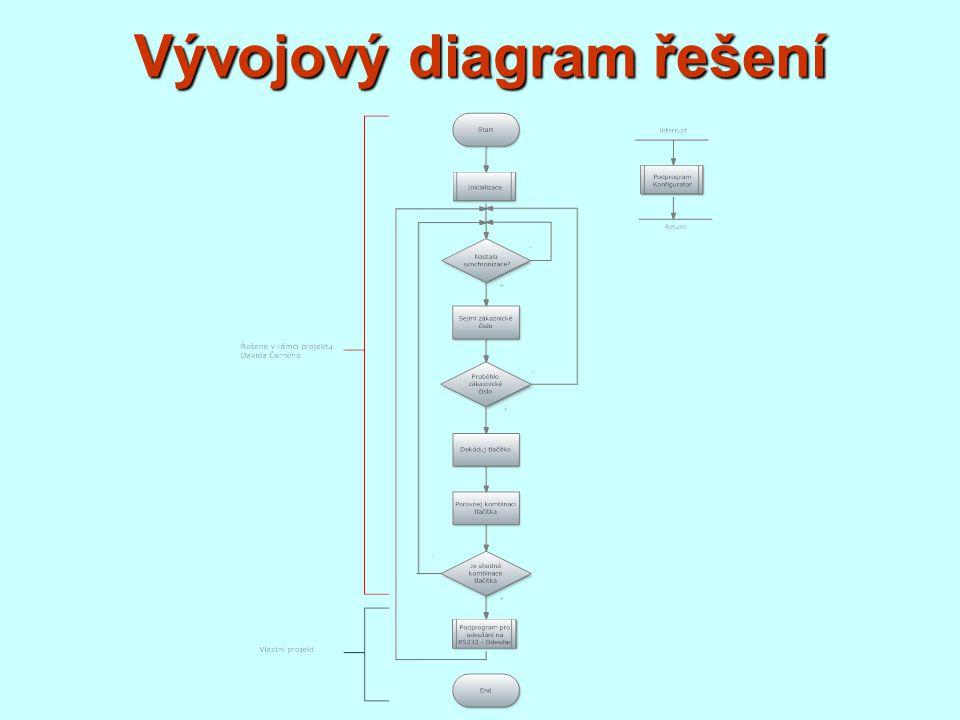 Funkce programu - Odesilac Adresový 1001 1001 b Systémový 0000 0011 b